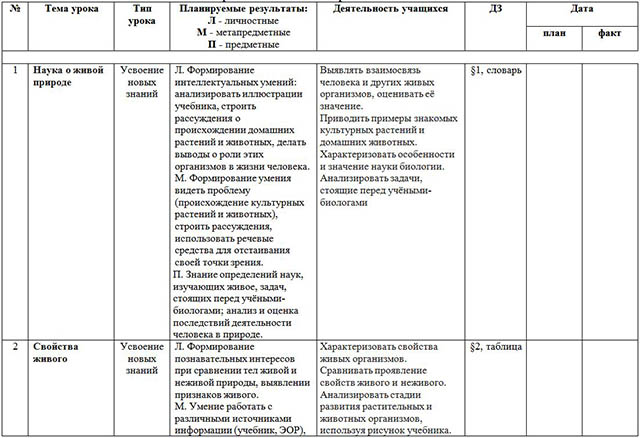 Рабочая программа и календарно-тематическое планирование по биологии (5 класс)