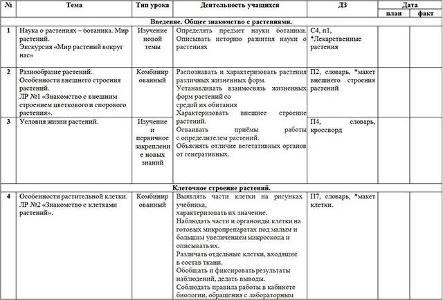 Рабочая программа и календарно-тематическое планирование по биологии (6 класс)