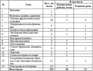 Рабочая программа по русскому языку (10-11 класс)