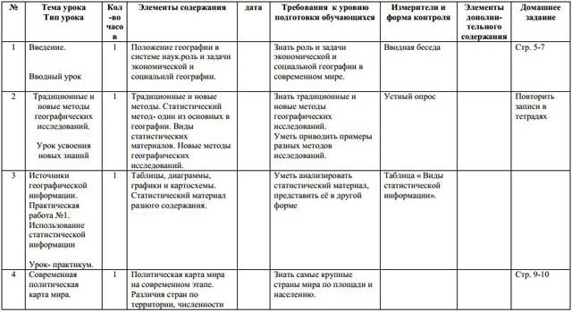 Календарно-тематическое планирование по географии