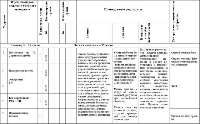 Рабочая программа по предмету Физическая культура (9 класс)