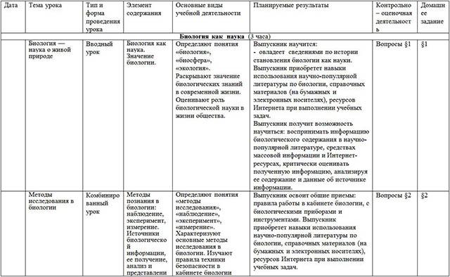 Рабочая программа по предмету Биология (5-9 классы)