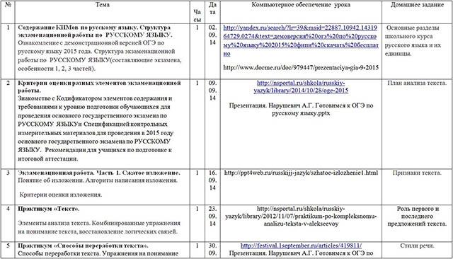 Рабочая программа курса Подготовка к ОГЭ по русскому языку (9 класс)