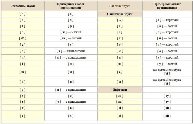 Как сказано выше, отличительная черта английского языка — это огромное количество звуков, не соответствующих количеству имеющихся букв.