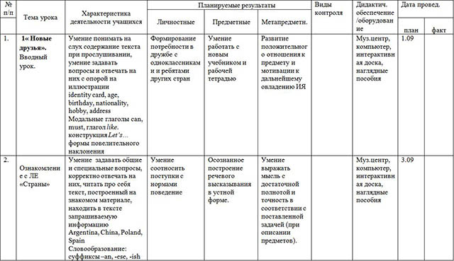 Рабочая программа по английскому языку для начальных классов (4-е классы)