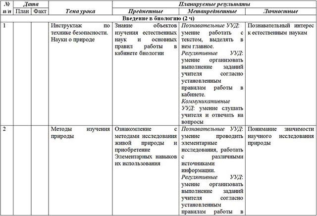 Рабочая Программа По Биологии 5 Класс Пономаревой Фгос