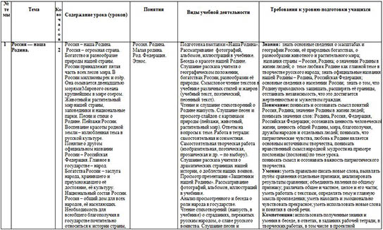 Рабочая программа по предмету Основы религиозных культур и светской этики. Модуль Основы православной культуры (4 класс)