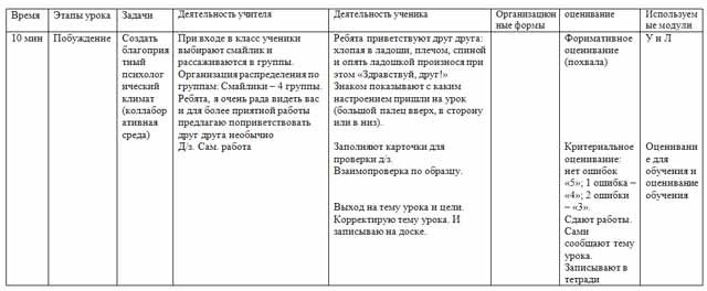 Урок по истории по теме Восстания казахов против правителей Средней Азии и России