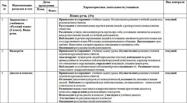 Рабочая программа по русскому языку для начальных классов (2 кл.)
