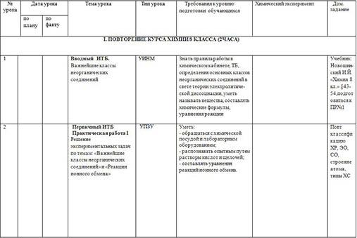 Рабочая программа учебного курса Химия (9 кл.)