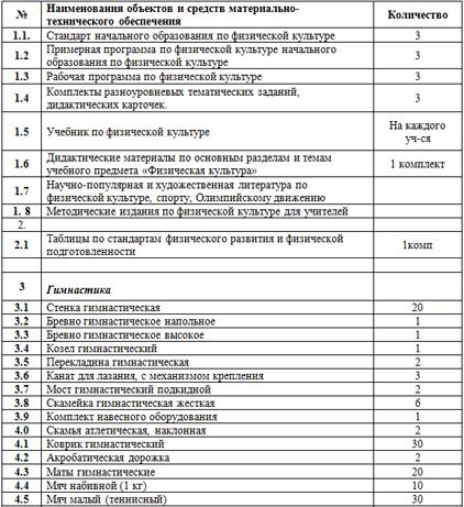 Рабочая программа по физической культуре (1-11 классы)