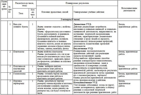 Рабочая программа по технологии для начальных классов (4 кл.)