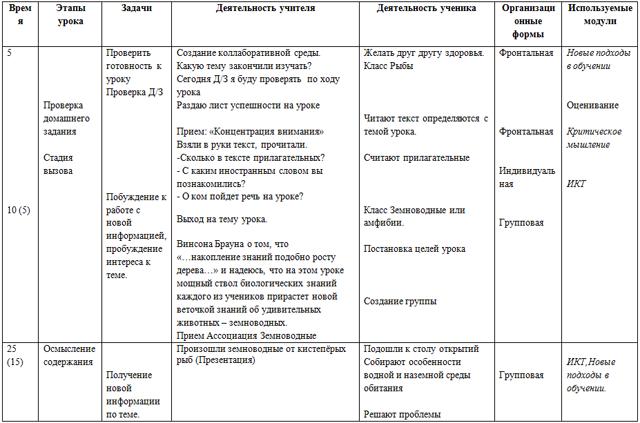Особенности класса земноводных (конспект урока)