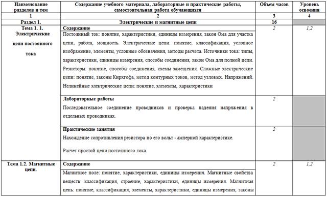 Рабочая программа учебной дисциплины Основы электротехники