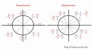 знакомство с числовой прямой