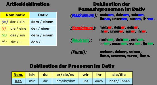 Pr positionen mit dativ for Gegen dativ oder akkusativ