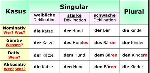 Deutsch Mit Spaß Grammatik