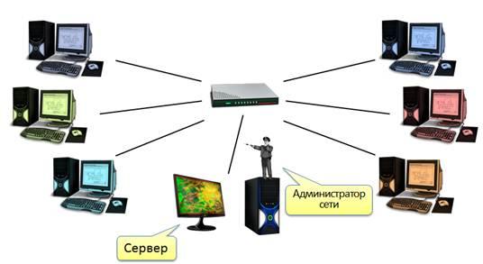 Локальные компьютерные сети В локальной сети где подключено более 10 компьютеров для более надежного хранения информации выделяют специальные компьютеры на которых хранятся файлы