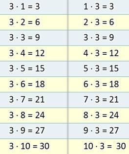 ответами примеры с таблица деления