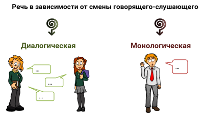 картинки диалог и монолог